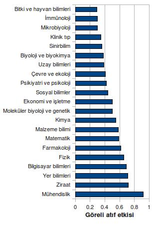 Şekil 3. Türkiye adresli yayınların bilim alanlarına göre GAE'leri. (Al, 2009'dan uyarlanmıştır.)