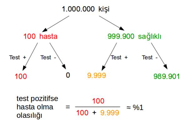 hastalık testi ağaç diyagramı