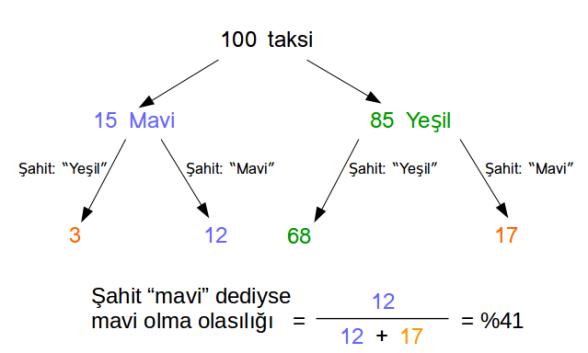 Taksi problemi ağaç şeması